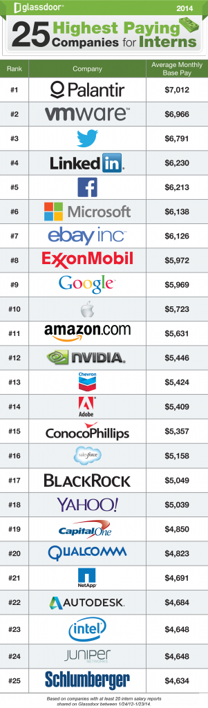 Highest_Paying_Companies_for_Interns