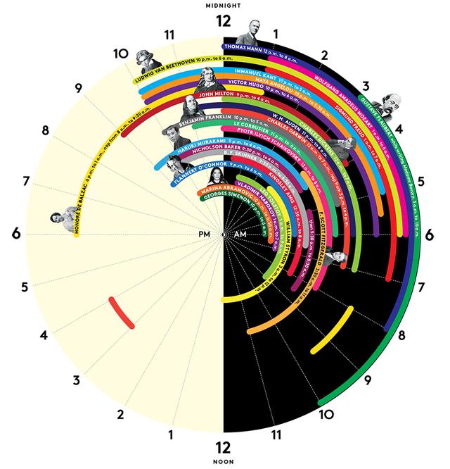 sleep-schedule-of-Creative-Minds