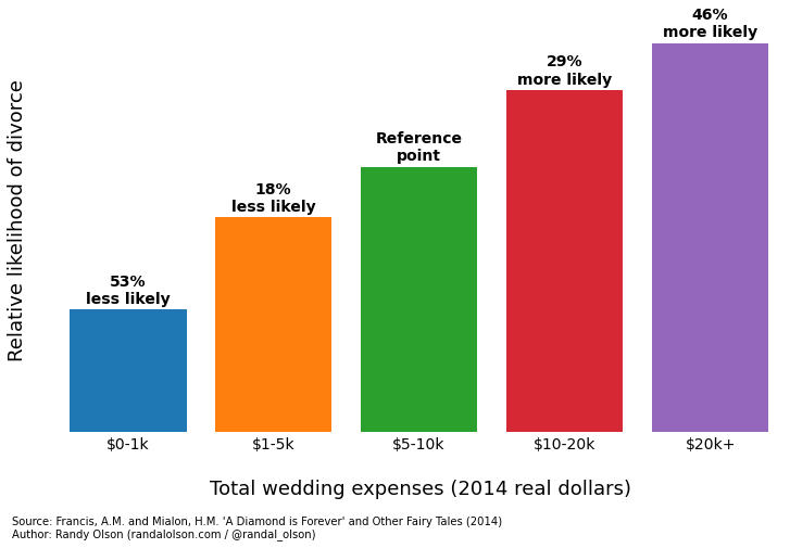 Cost-of-Wedding