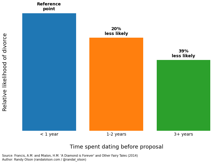 Length-of-Time-Dating