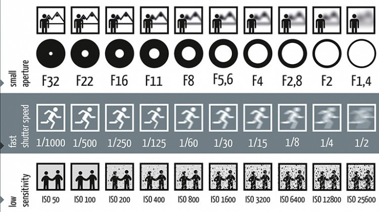 Picture-Explains-How-Aperture-Shutter-Speed-And-ISO-Work-In-Photography