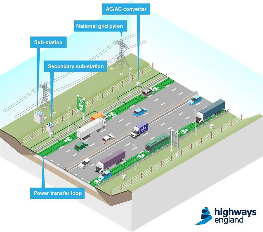 Electric-Car-Charge-Road-Highways-England-2