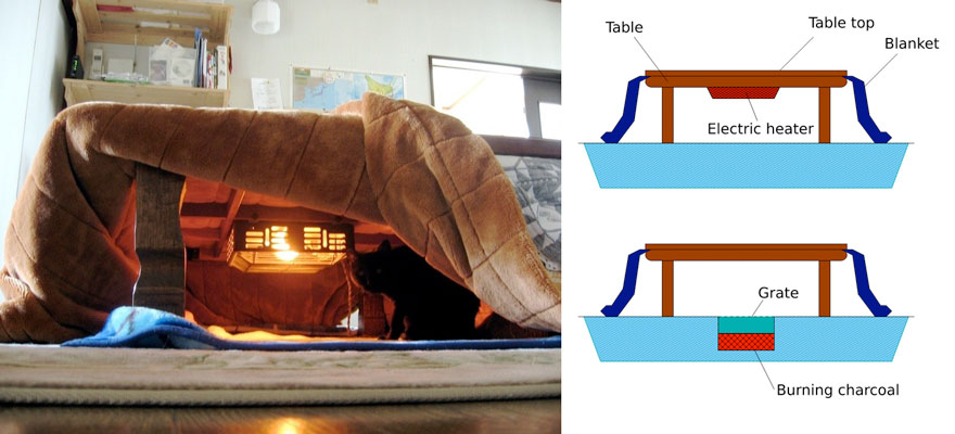 kotatsu-japanese-invention-heating-bed-table (1)